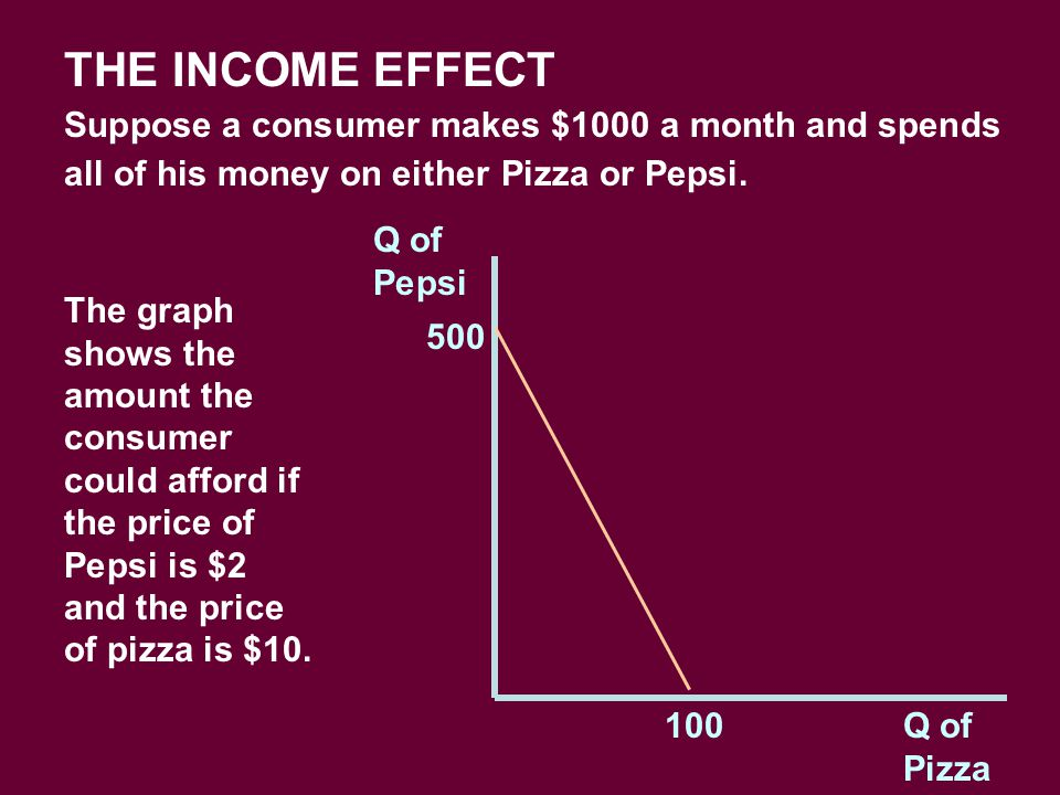 Q of Pepsi Q of Pizza THE INCOME EFFECT Suppose a consumer makes $1000 a month and spends all of his money on either Pizza or Pepsi. The graph shows t