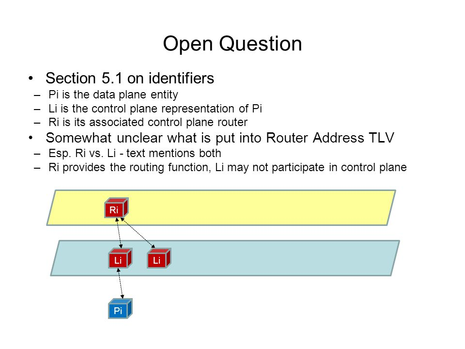 Open Question Section 5.1 on identifiers –Pi is the data plane entity –Li is the control plane representation of Pi –Ri is its associated control plane router Somewhat unclear what is put into Router Address TLV –Esp.