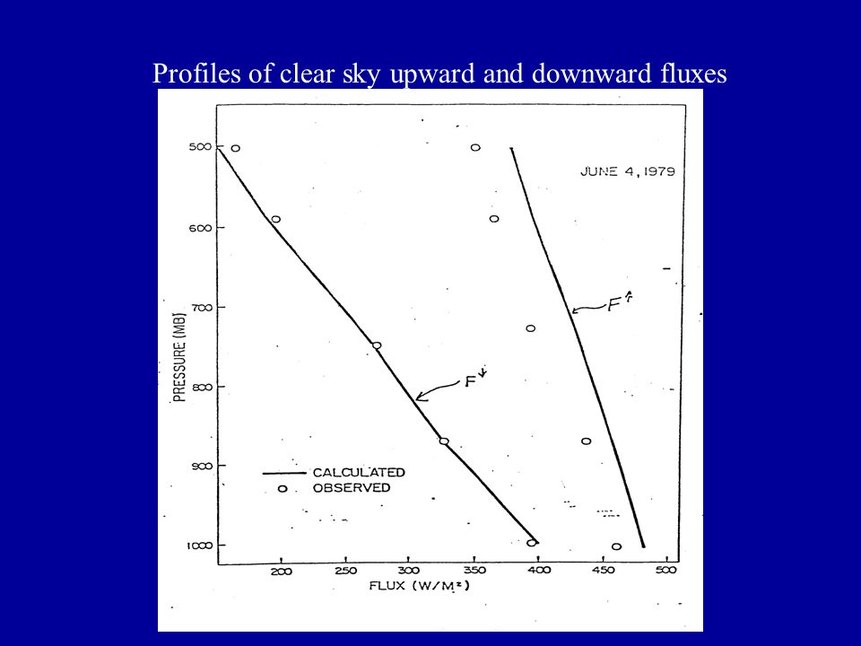 Profiles of clear sky upward and downward fluxes