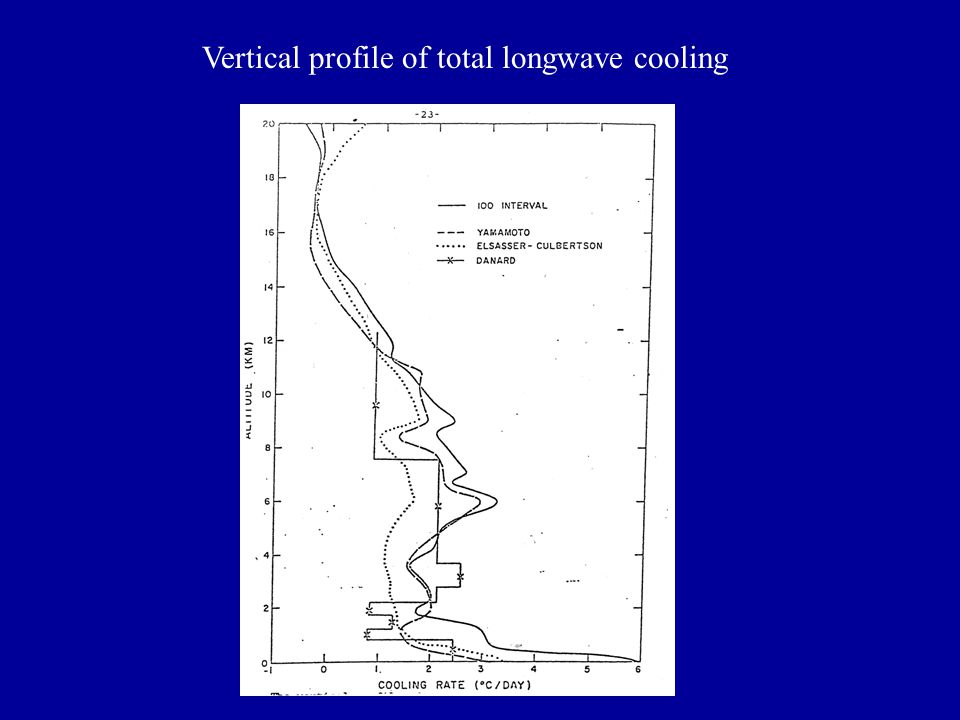 Vertical profile of total longwave cooling