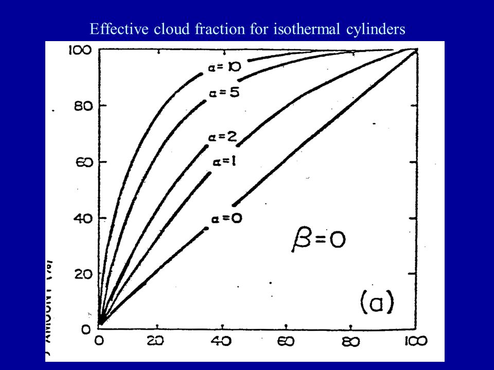 Effective cloud fraction for isothermal cylinders