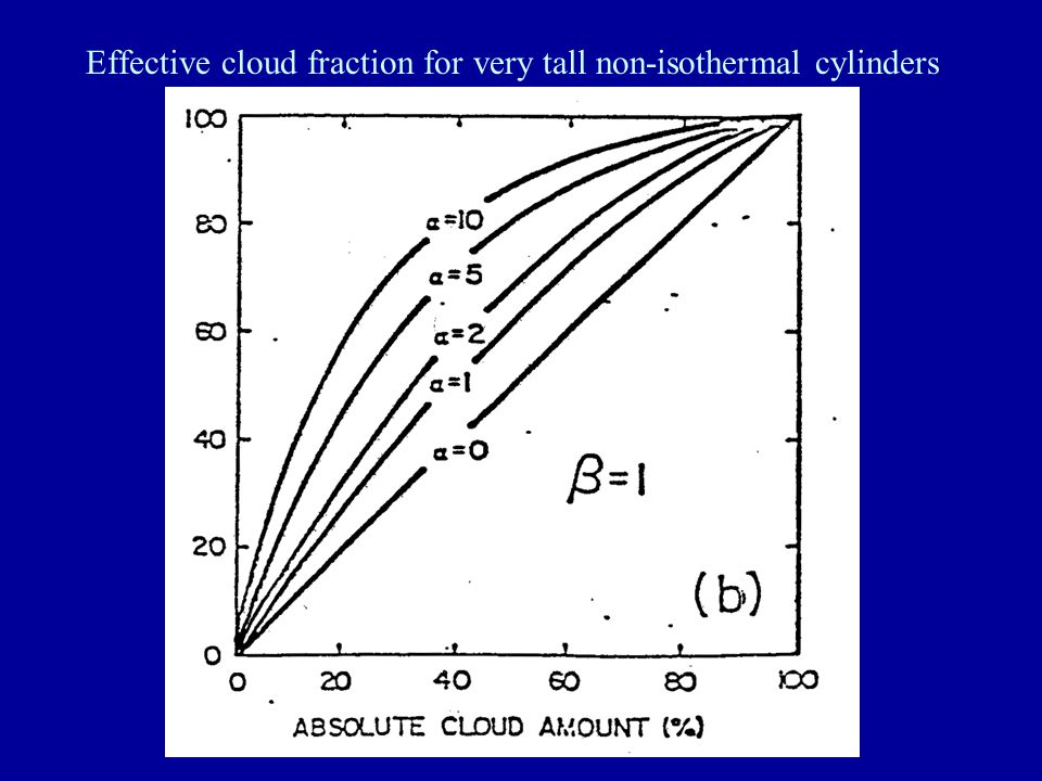 Effective cloud fraction for very tall non-isothermal cylinders