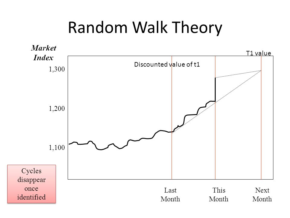 Random Walk Theory Last Month This Month Next Month 1,300 1,200 1,100 Market Index Cycles disappear once identified Discounted value of t1 T1 value