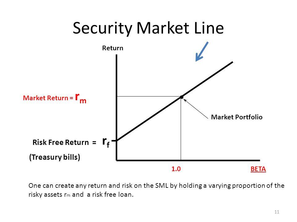 Security Market Line Return. rfrf Market Portfolio Market Return = r m BETA1.0 Risk Free Return = (Treasury bills) 11 One can create any return and ri