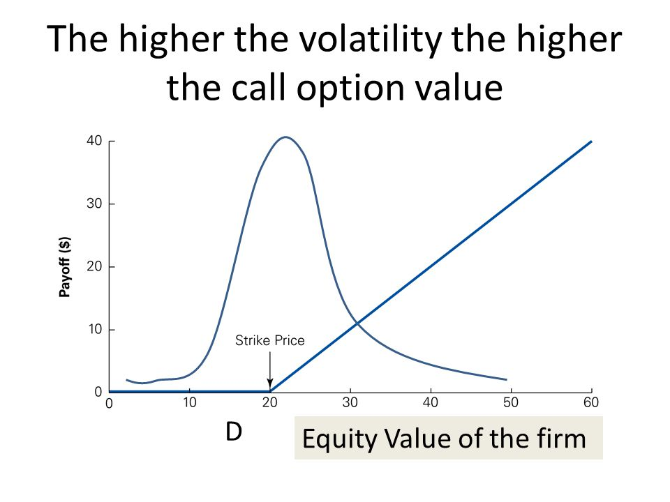 The higher the volatility the higher the call option value D Equity Value of the firm