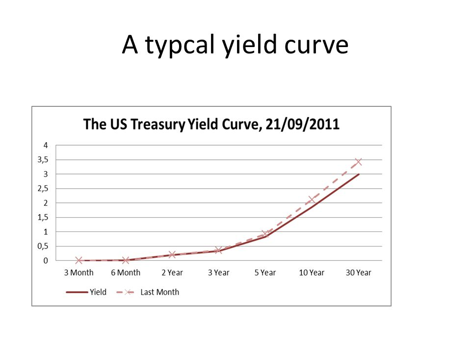A upward sloping yield curve is the normal shape of a yield curve: liquidity premium theory.