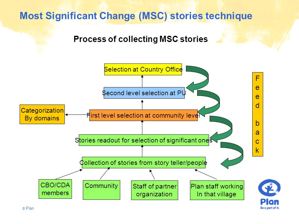© Plan Most Significant Change (MSC) stories technique Selection at Country Office Second level selection at PU First level selection at community level Stories readout for selection of significant ones Collection of stories from story teller/people CBO/CDA members Community Staff of partner organization Plan staff working In that village Categorization By domains FeedbackFeedback Process of collecting MSC stories