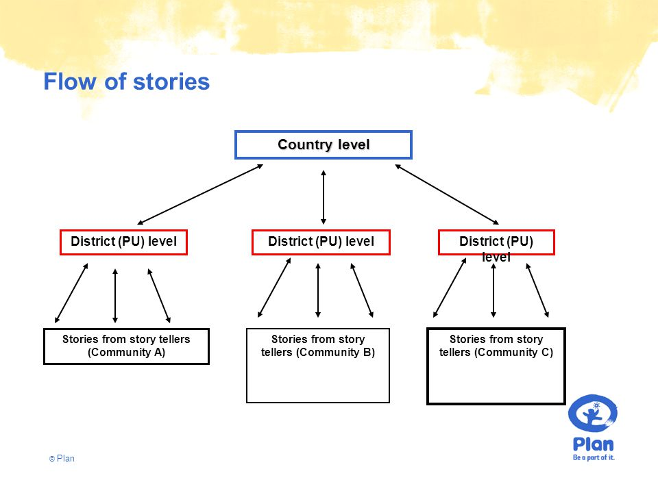 © Plan Flow of stories Stories from story tellers (Community A) Stories from story tellers (Community B) Stories from story tellers (Community C) District (PU) level Country level