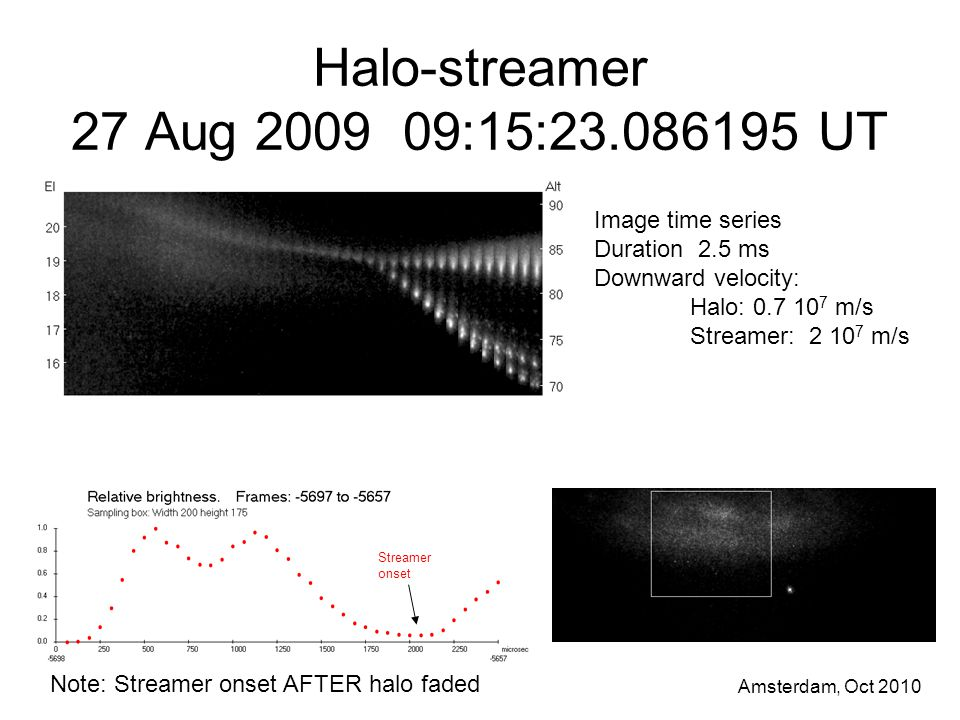 Amsterdam, Oct 2010 Halo-streamer 27 Aug 2009 09:15:23.086195 UT Image time series Duration 2.5 ms Downward velocity: Halo: 0.7 10 7 m/s Streamer: 2 10 7 m/s Streamer onset Note: Streamer onset AFTER halo faded