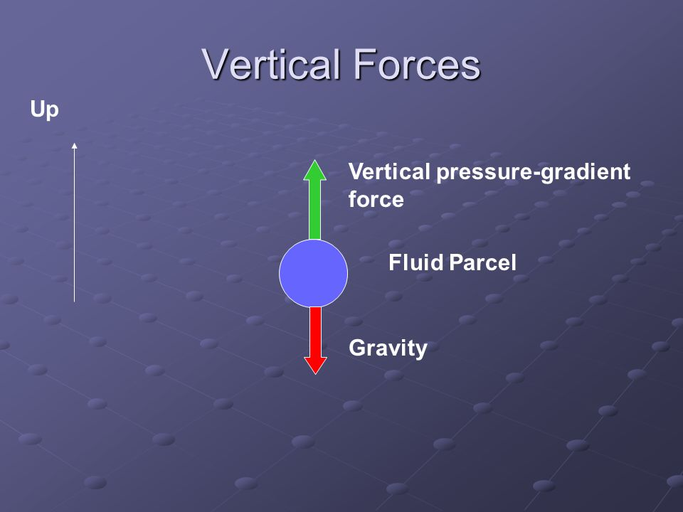 Vertical Forces Fluid Parcel Up Gravity Vertical pressure-gradient force