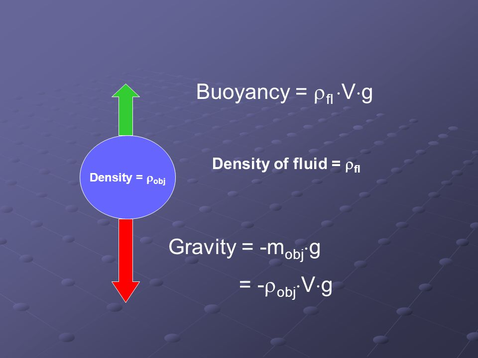 Density =  obj Density of fluid =  fl Gravity = -m obj  g = -  obj  V  g Buoyancy =  fl  V  g