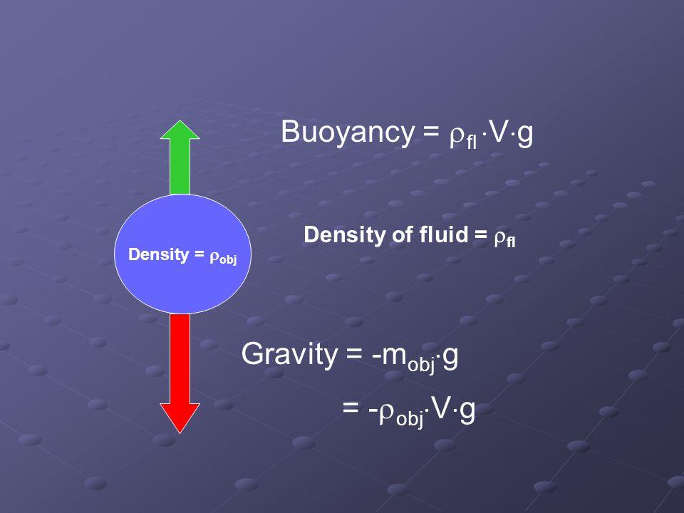 Density =  obj Density of fluid =  fl Gravity = -m obj  g = -  obj  V  g Buoyancy =  fl  V  g