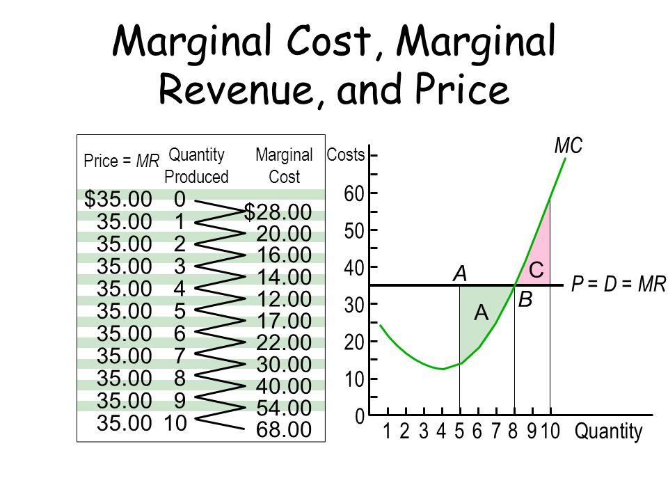 C A P = D = MR Costs 12345678910Quantity 60 50 40 30 20 10 0 A B MC Marginal Cost, Marginal Revenue, and Price 0 1 2 3 4 5 6 7 8 9 10 $28.00 20.00 16.