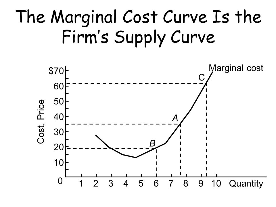 The Marginal Cost Curve Is the Firm's Supply Curve A B C Marginal cost Cost, Price $70 60 50 40 30 20 10 0 1Quantity2345678910