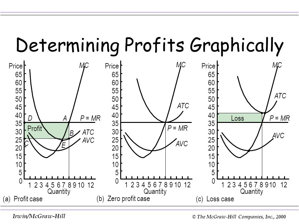 (a) Profit case (b) Zero profit case (c) Loss case Determining Profits Graphically Quantity Price 65 60 55 50 45 40 35 30 25 20 15 10 5 0 65 60 55 50