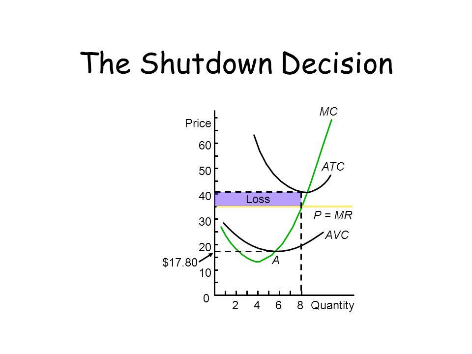 MC P = MR 2468Quantity Price 60 50 40 30 20 10 0 ATC AVC Loss A $17.80 The Shutdown Decision