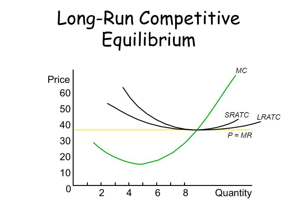 Long-Run Competitive Equilibrium MC P = MR 0 60 50 40 30 20 10 Price 2468Quantity SRATC LRATC