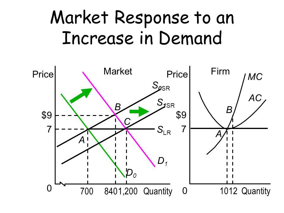 Profit $9 10 12 0 Firm Price Quantity B A Market Response to an Increase in Demand Market Quantity Price 0 B A C MC AC S LR S 0SR D0D0 7 700 $9 840 1,