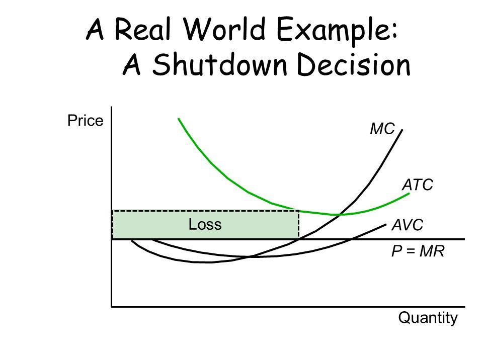 Price Quantity MC ATC AVC P = MR Loss A Real World Example: A Shutdown Decision