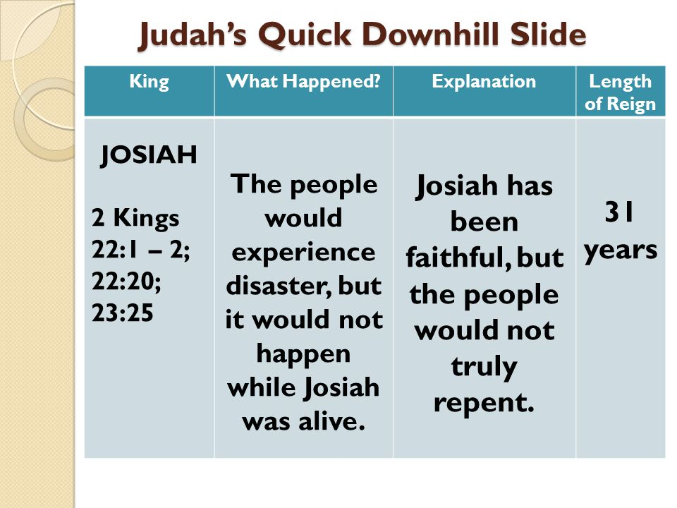 Judah's Quick Downhill Slide Judah's Quick Downhill Slide KingWhat Happened?ExplanationLength of Reign JOSIAH 2 Kings 22:1 – 2; 22:20; 23:25 The people would experience disaster, but it would not happen while Josiah was alive.