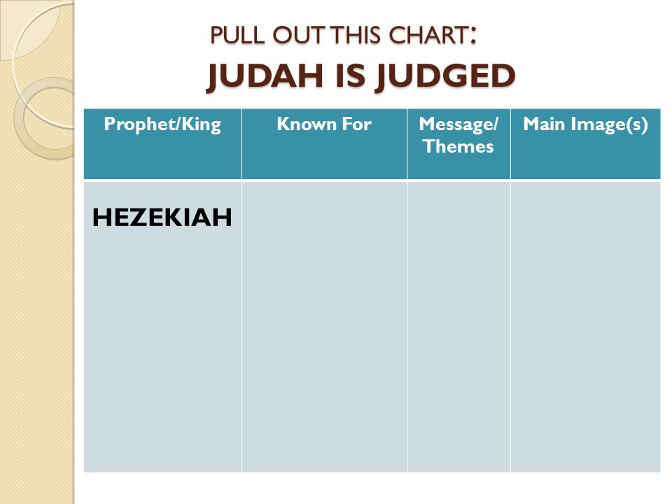 JUDAH IS JUDGED JUDAH IS JUDGED Prophet/KingKnown ForMessage/ Themes Main Image(s) HEZEKIAH (GOOD) Cleansing and rededicating the Temple Reinstating the Passover Mediator for his people when attacked by Assyria