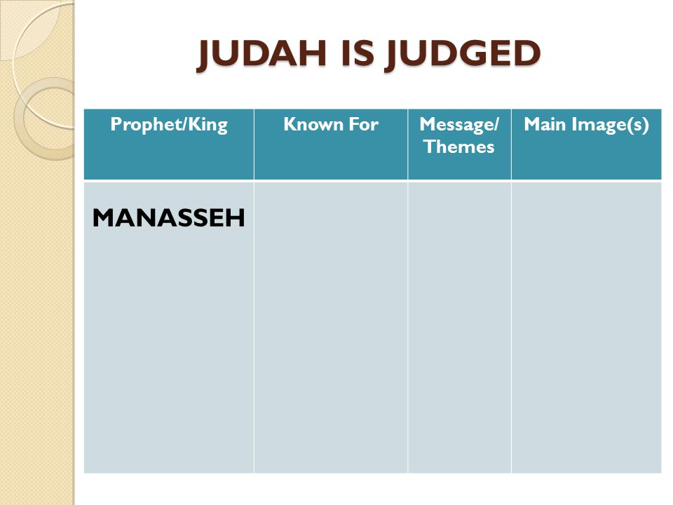JUDAH IS JUDGED JUDAH IS JUDGED Prophet/KingKnown ForMessage/ Themes Main Image(s) MANASSEH (BAD) Apprentice king (ruled along side his father at age 12) Judah's worst king.
