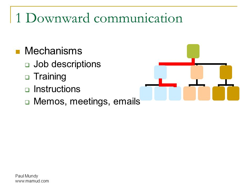 Paul Mundy www.mamud.com 1 Downward communication Mechanisms  Job descriptions  Training  Instructions  Memos, meetings, emails