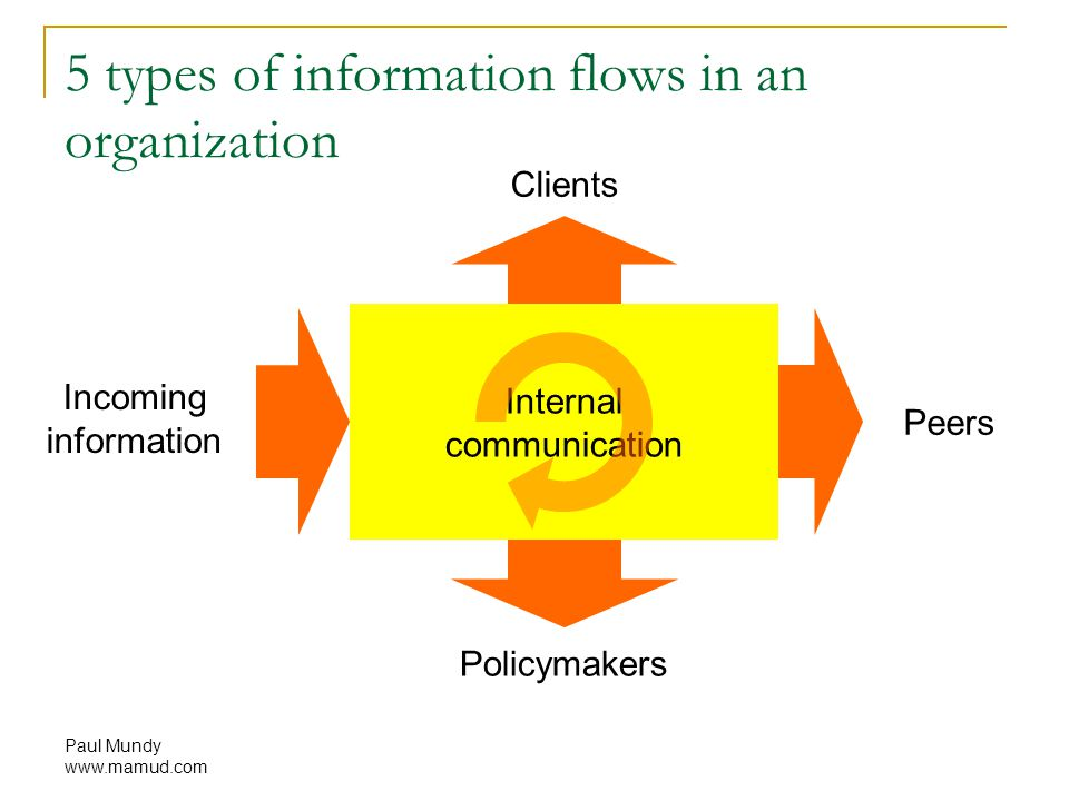 Paul Mundy www.mamud.com 5 types of information flows in an organization Incoming information Internal communication Clients Peers Policymakers
