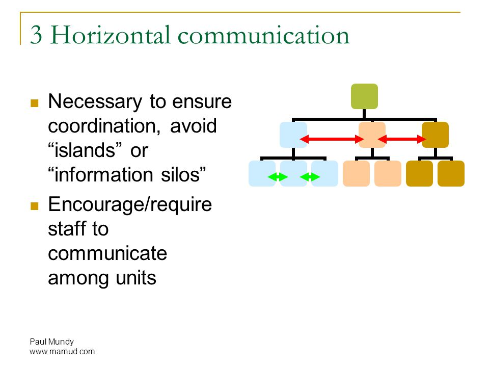 Paul Mundy www.mamud.com 3 Horizontal communication Necessary to ensure coordination, avoid islands or information silos Encourage/require staff to communicate among units
