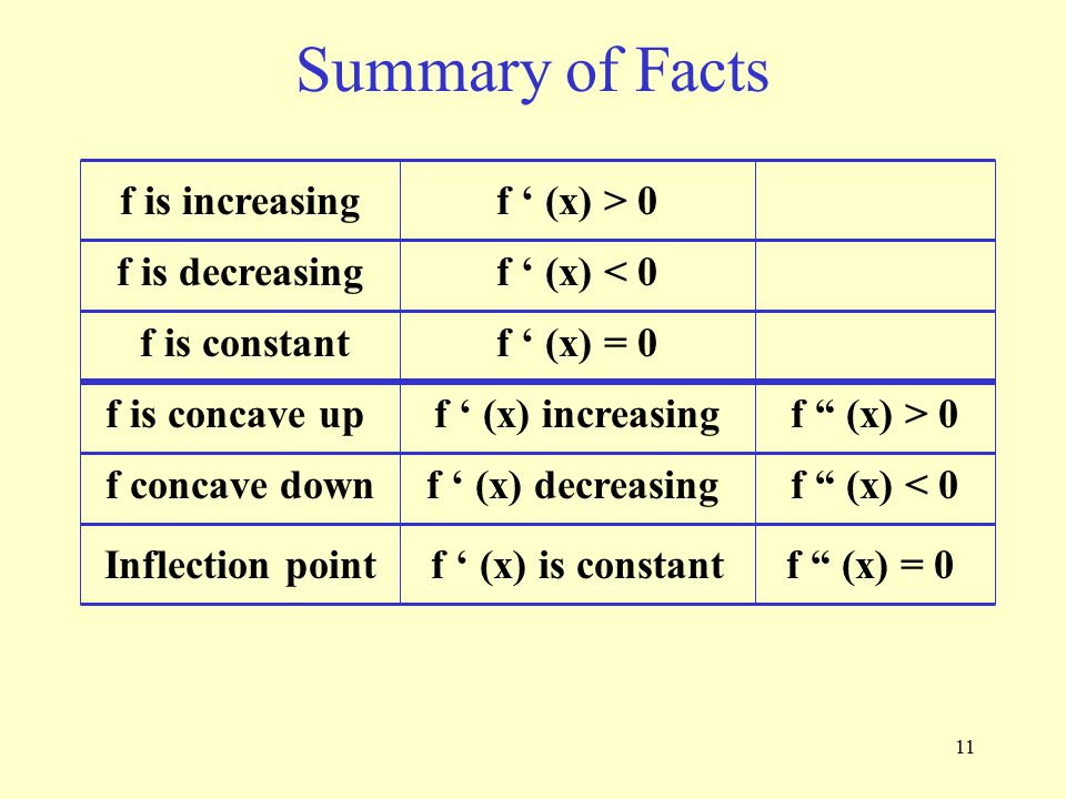 11 Summary of Facts f is increasing f is decreasing f is constant f is concave up f concave down Inflection point f ' (x) > 0 f ' (x) < 0 f ' (x) = 0