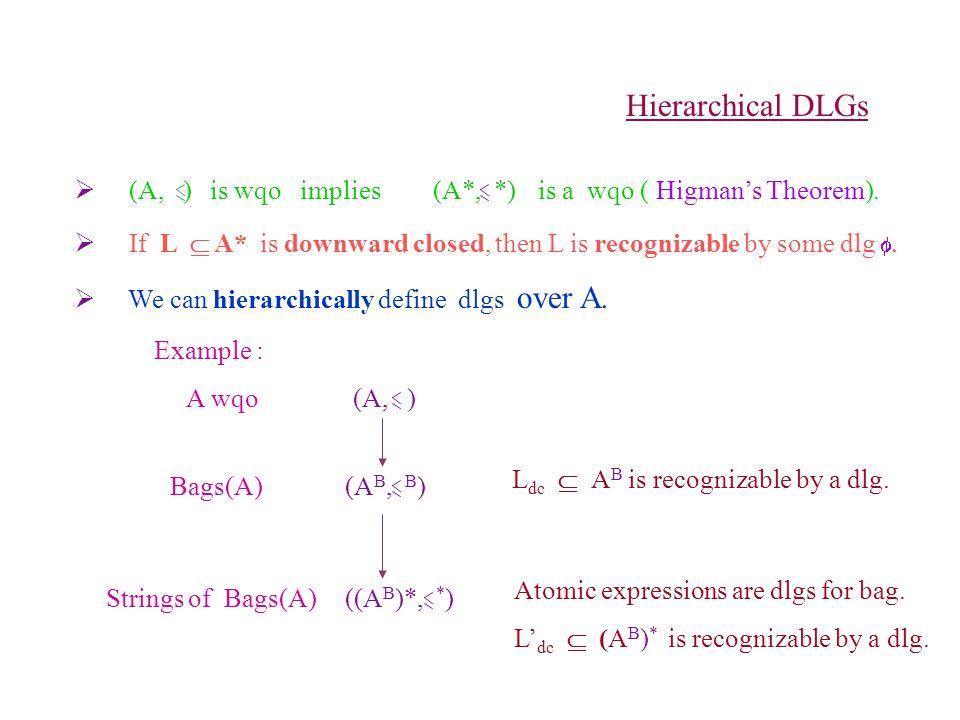Hierarchical DLGs  (A, ) (A*, *)is wqo impliesis a wqo ( Higman's Theorem).