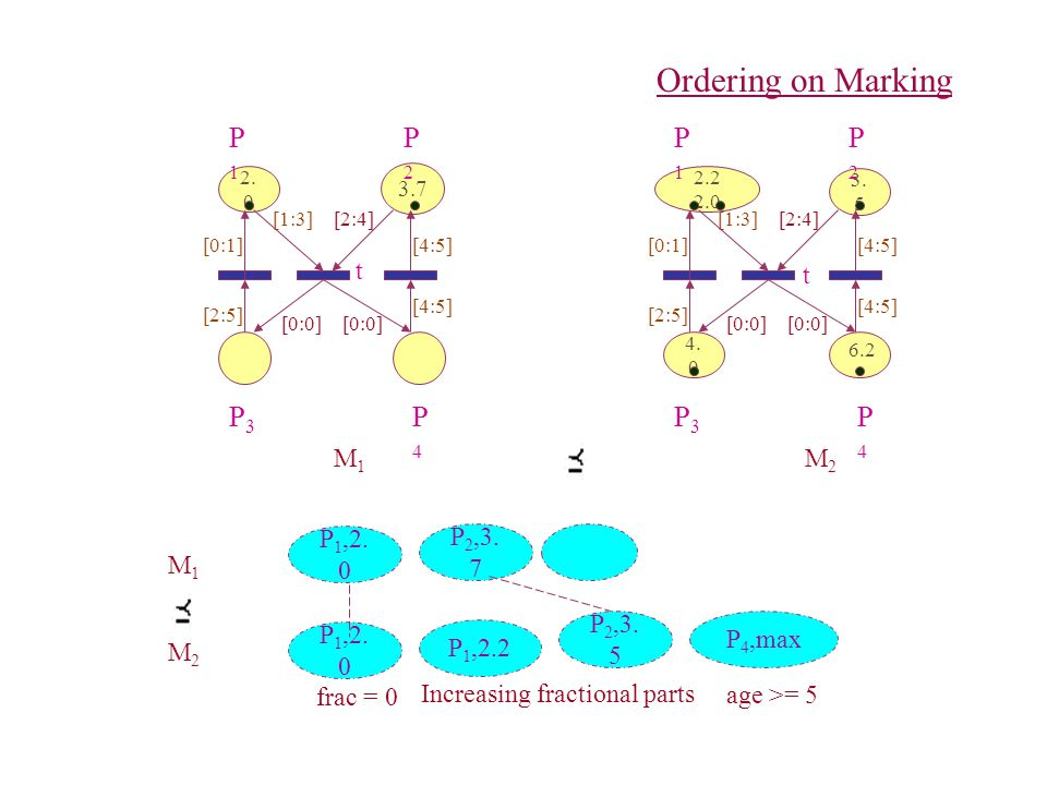 Ordering on Marking 2. 0 3.7 P1P1 P3P3 P2P2 P4P4 [1:3][2:4] [0:0] 2.2 2.0 4.
