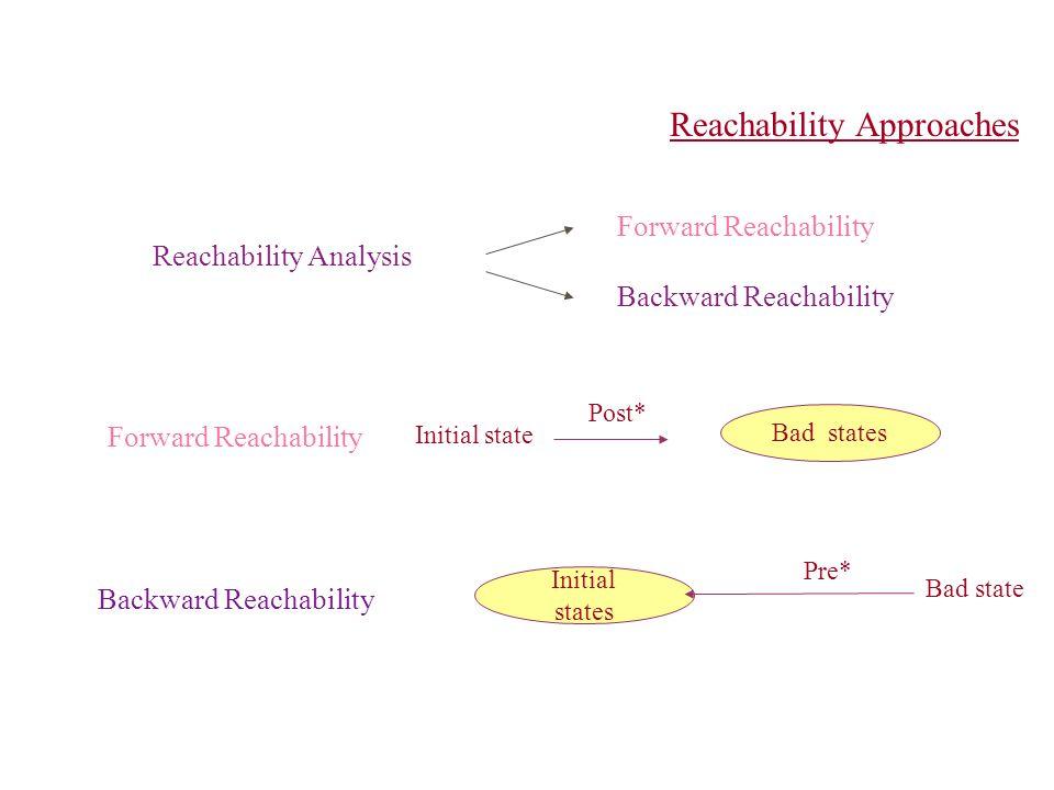 Reachability Analysis Forward Reachability Backward Reachability Reachability Approaches Forward Reachability Bad states Initial state Post* Backward Reachability Initial states Bad state Pre*