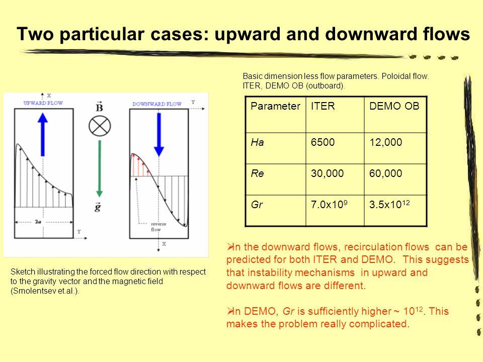 Problem formulation Hartmann effect Buoyancy term Volumetric heat flux n = 1: buoyancy assisted (upward) flow; n = 2: buoyancy opposed (downward) flow.