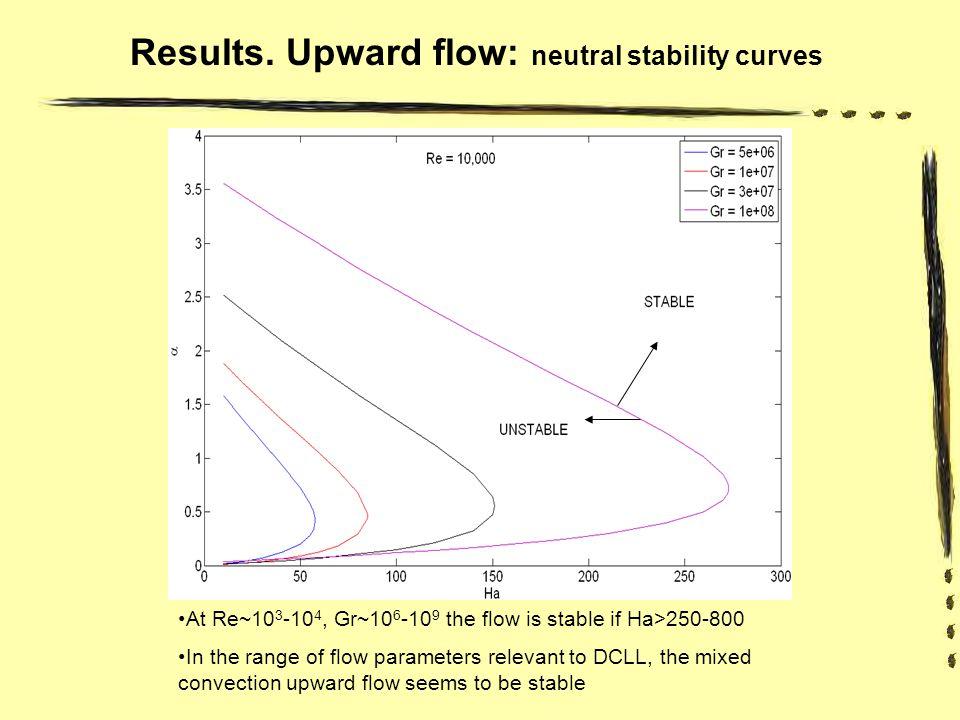 Downward flow Re = 30,000; Gr = 1e+08 and Ha = 1500.