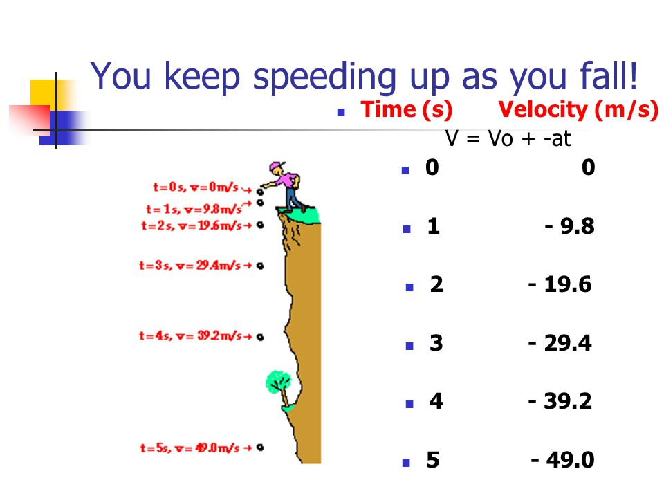 You keep speeding up as you fall.