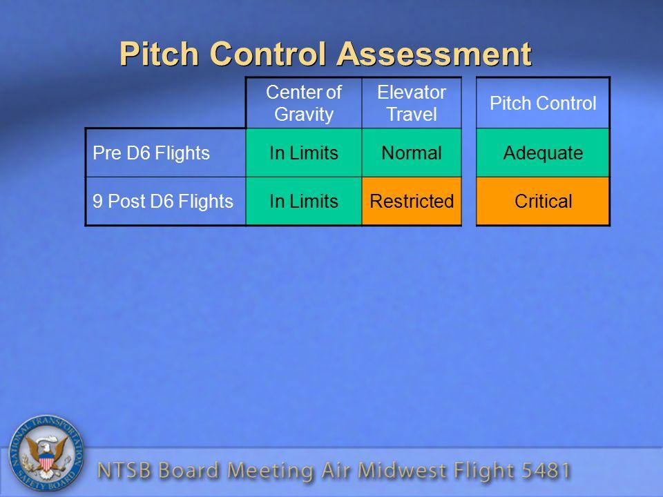 Pitch Control Assessment Center of Gravity Elevator Travel Pitch Control Pre D6 FlightsIn LimitsNormalAdequate 9 Post D6 FlightsIn LimitsRestrictedCritical