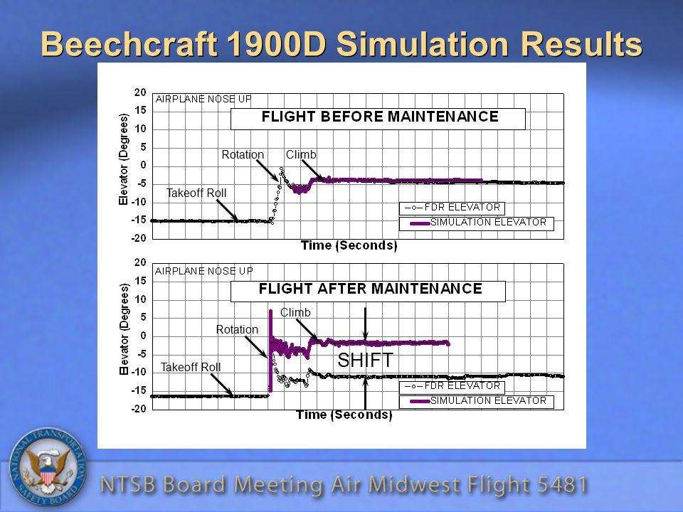 Beechcraft 1900D Simulation Results Takeoff Roll RotationClimb Takeoff Roll Rotation Climb SHIFT