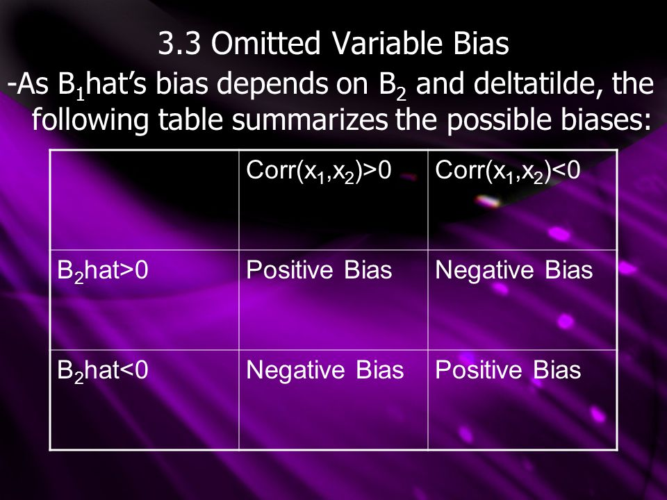 3.3 Omitted Variable Bias -As B 1 hat's bias depends on B 2 and deltatilde, the following table summarizes the possible biases: Corr(x 1,x 2 )>0Corr(x 1,x 2 )<0 B 2 hat>0Positive BiasNegative Bias B 2 hat<0Negative BiasPositive Bias