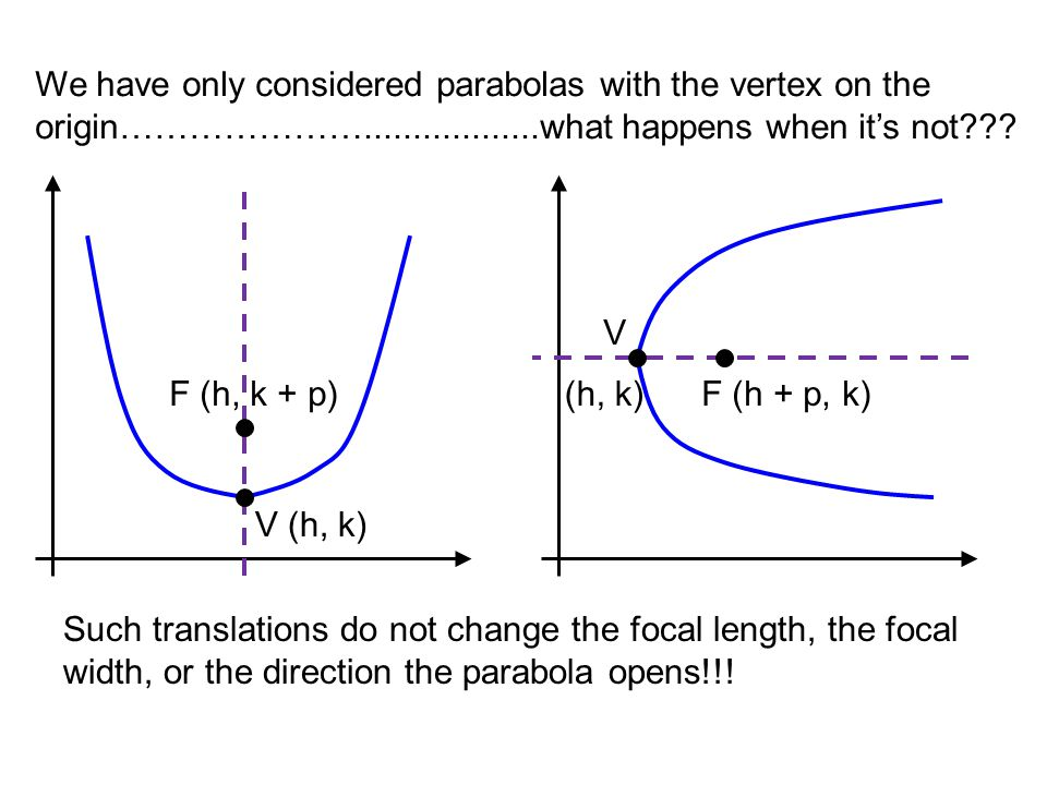 We have only considered parabolas with the vertex on the origin…………………..................what happens when it's not??? V (h, k) F (h, k + p)(h, k)F (h