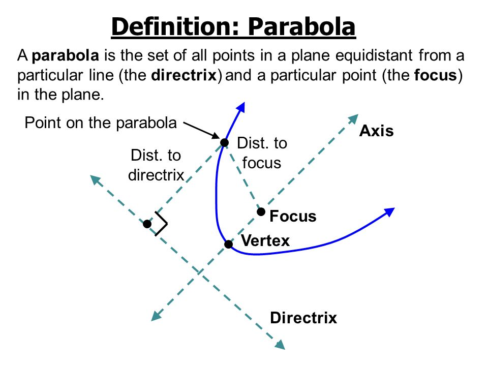 We have only considered parabolas with the vertex on the origin…………………..................what happens when it's not??.