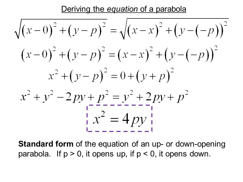 Deriving the equation of a parabola Focus F(0, p) p p P(x, y) Directrix: y = –p D(x, –p) The value p is the focal length of the parabola.