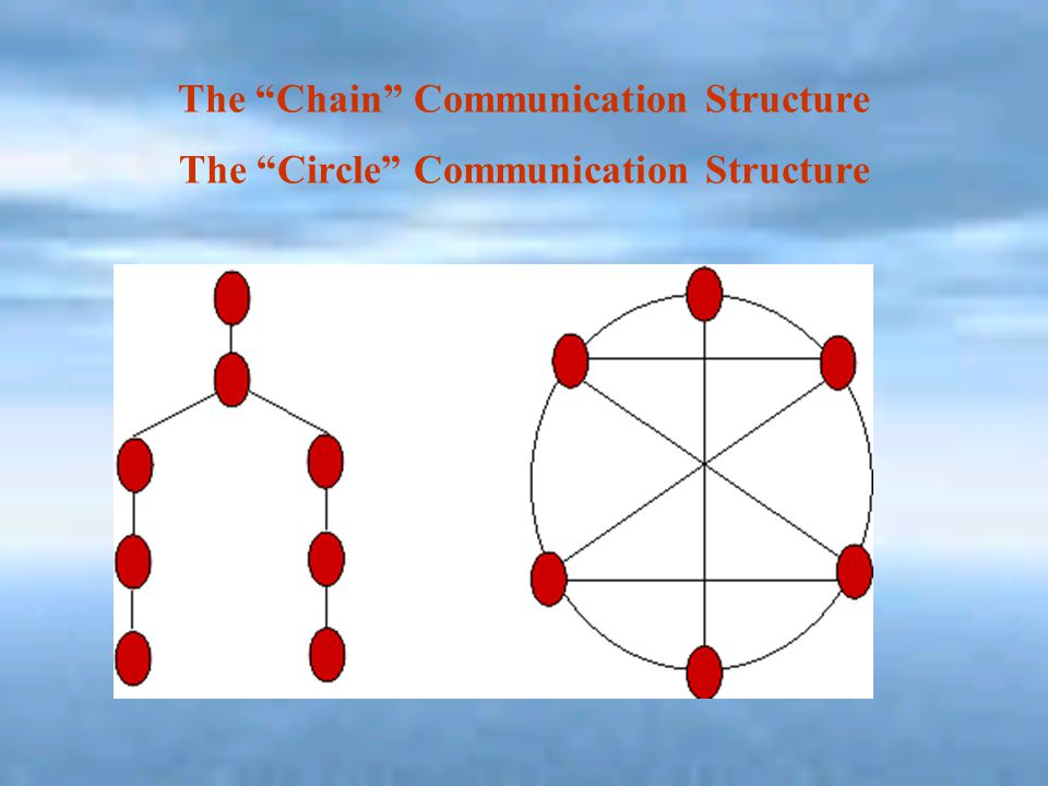 """The """"Chain"""" Communication Structure The """"Circle"""" Communication Structure"""