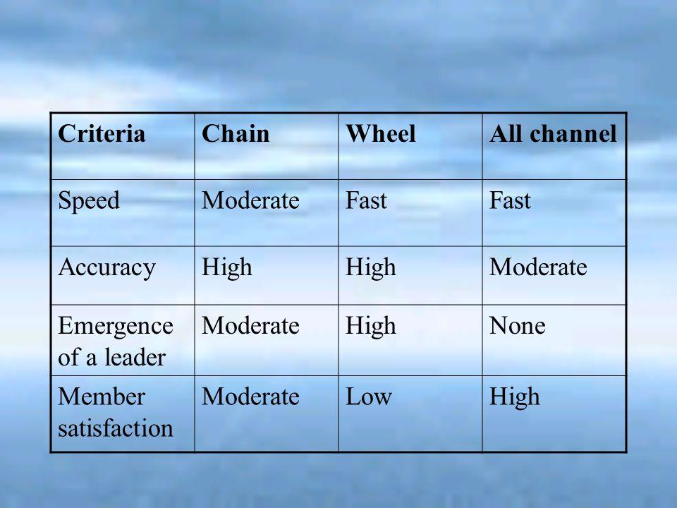 CriteriaChainWheelAll channel SpeedModerateFast AccuracyHigh Moderate Emergence of a leader ModerateHighNone Member satisfaction ModerateLowHigh