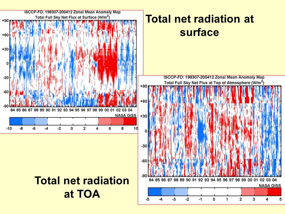 Total net radiation at TOA Total net radiation at surface