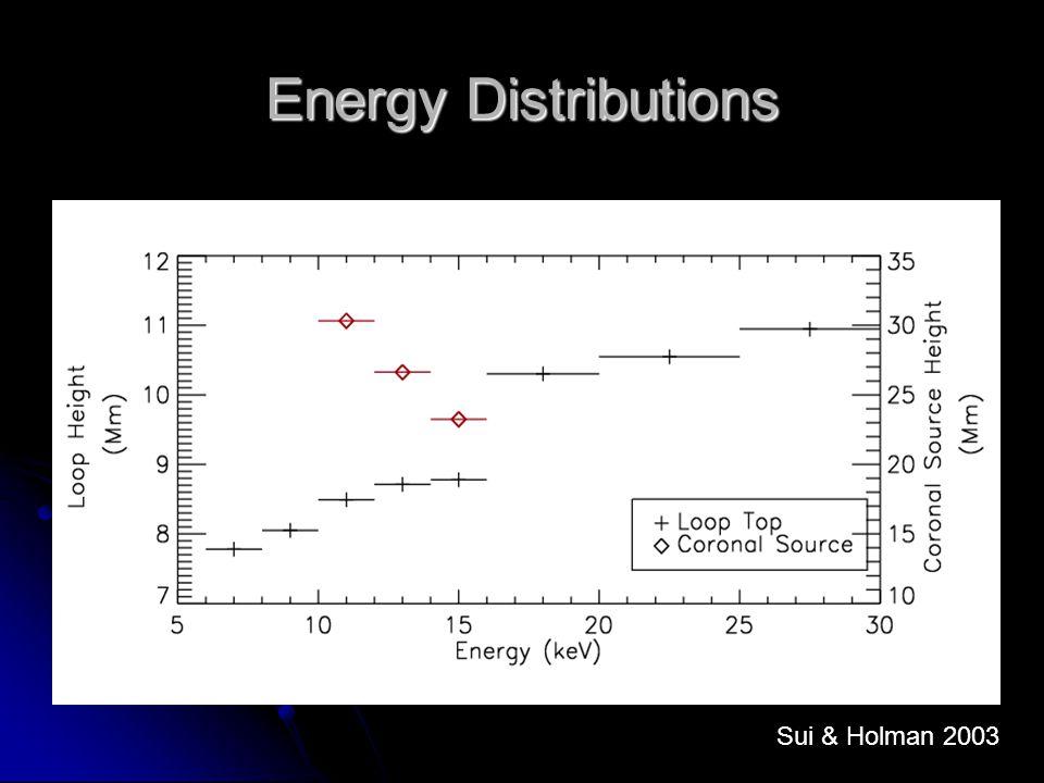 Energy Distributions Sui & Holman 2003