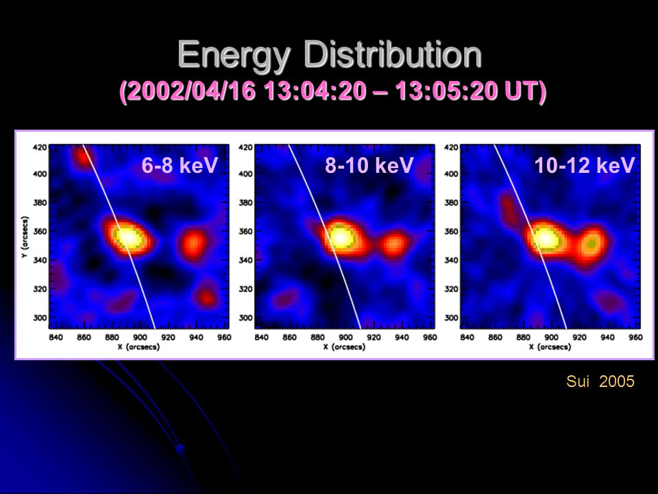 6-8 keV8-10 keV10-12 keV Energy Distribution (2002/04/16 13:04:20 – 13:05:20 UT) Sui 2005
