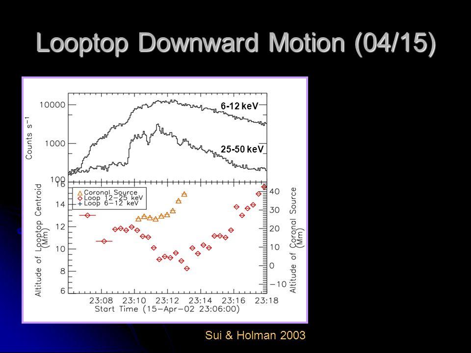 Looptop Downward Motion (04/15) 25-50 keV 6-12 keV Sui & Holman 2003