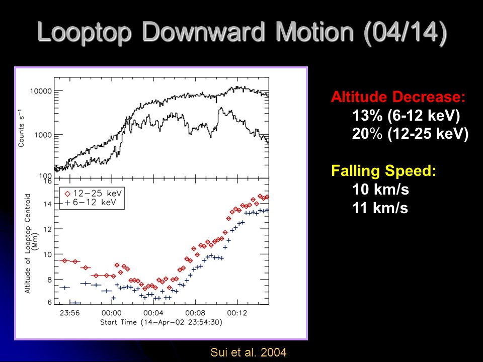 Looptop Downward Motion (04/14) Altitude Decrease: 13% (6-12 keV) 20% (12-25 keV) Falling Speed: 10 km/s 11 km/s Sui et al. 2004