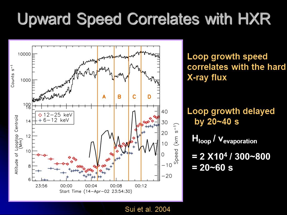 Loop growth speed correlates with the hard X-ray flux Loop growth delayed by 20~40 s H loop / v evaporation = 2 X10 4 / 300~800 = 20~60 s Upward Speed Correlates with HXR Sui et al.